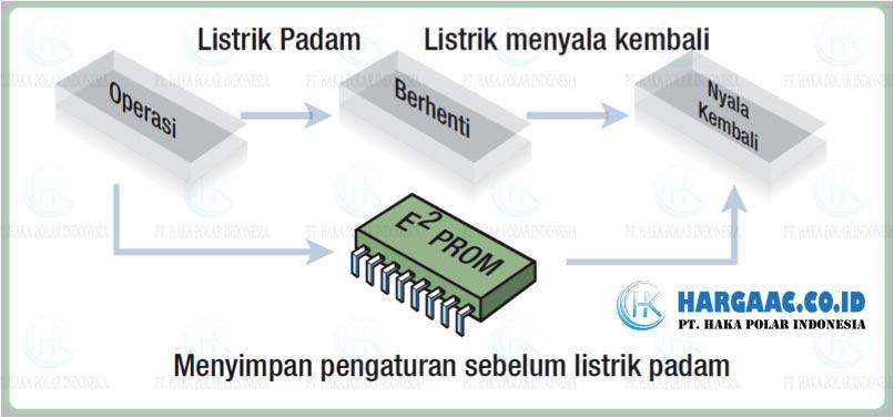 Fitur AC Daikin Split Standar Low Watt Seri FTV_Restart Acak Otomatis_Hargaac.co.id