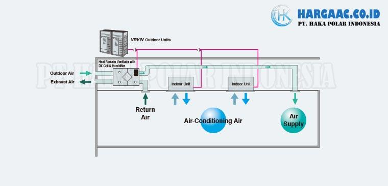 Tersambung ke Heat Reclaim Ventilator